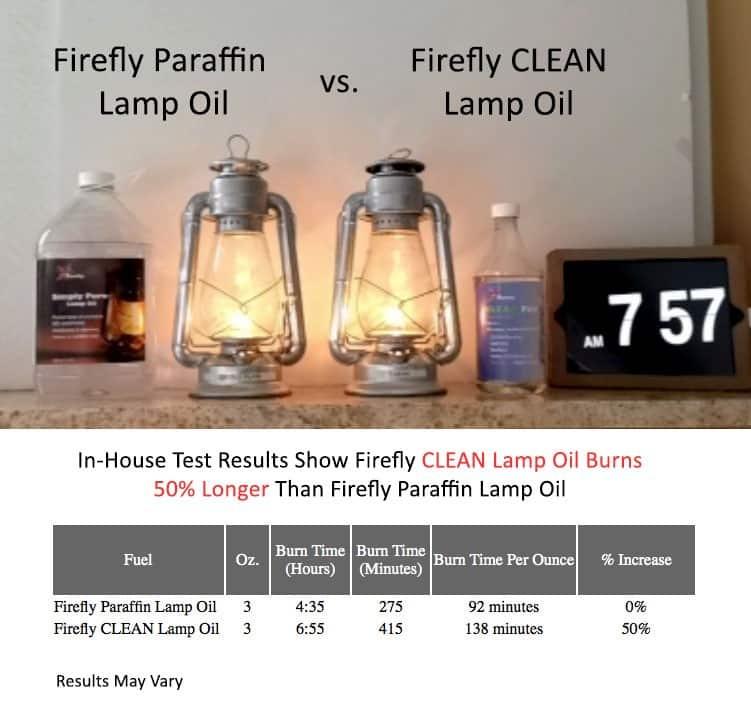 Firefly CLEAN Lamp Oil vs. Firefly Paraffin Lamp Oil
