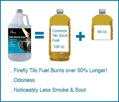 Firefly Economical Tiki Torch Fuel